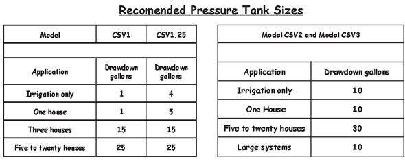 WELL WATER TANK SIZING